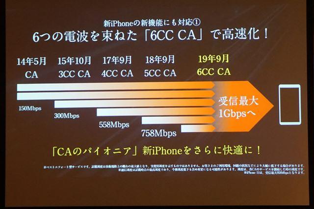 auのLTEネットワークは6CC CAに対応しており、「iPhone 11」なら下りで最大1Gbpsの高速通信が可能になる