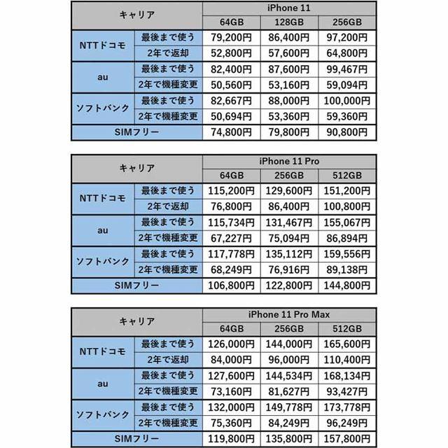 iPhone 11シリーズの販売価格一覧(税別)