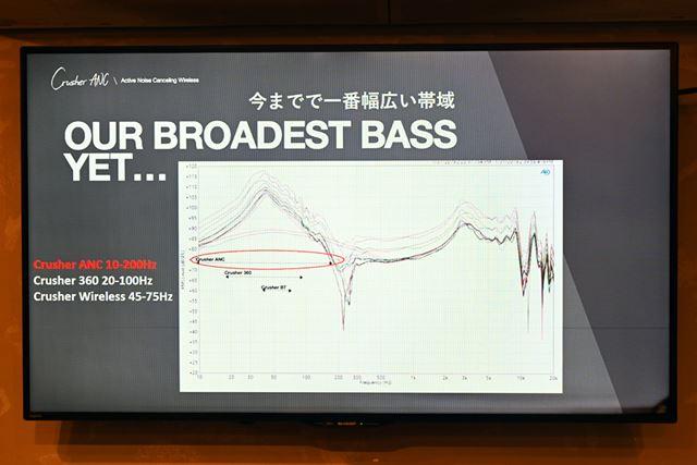 重低音専用ウーハーの再生周波数帯域が飛躍的に向上。より幅広い低音に反応できるようになった