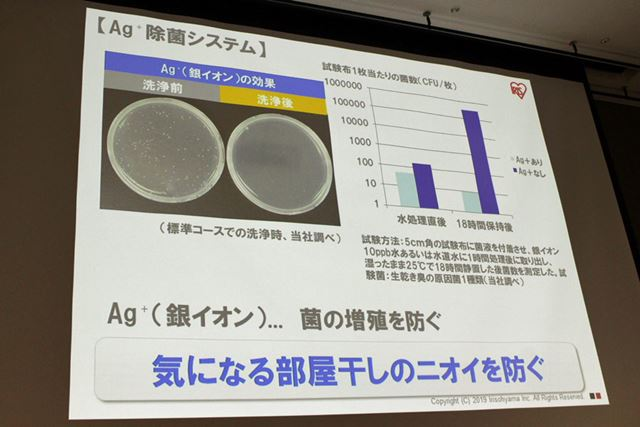 同社の実験によれば、Ag+除菌システムによる衣類の洗浄前と洗浄後でニオイの原因菌の減少が確認されたそう