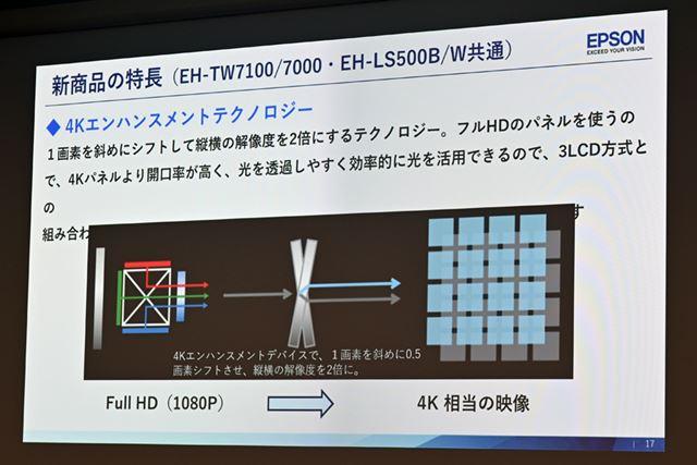 独自の「4Kエンハンスメントテクノロジー」を採用