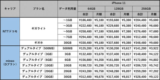 NTTドコモ版とSIMフリー版のiPhone 11のコスト