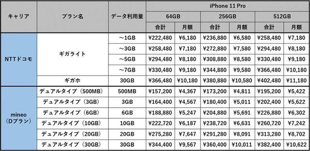 NTTドコモ版とSIMフリー版のiPhone 11 Proのコスト