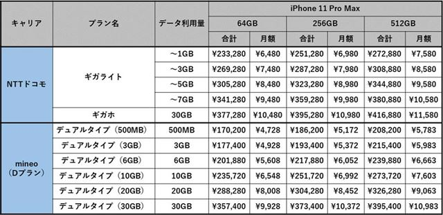NTTドコモ版とSIMフリー版のiPhone 11 Pro Maxのコスト
