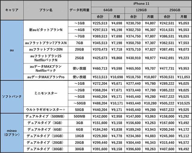 au版およびソフトバンク版とSIMフリー版のiPhone 11のコスト
