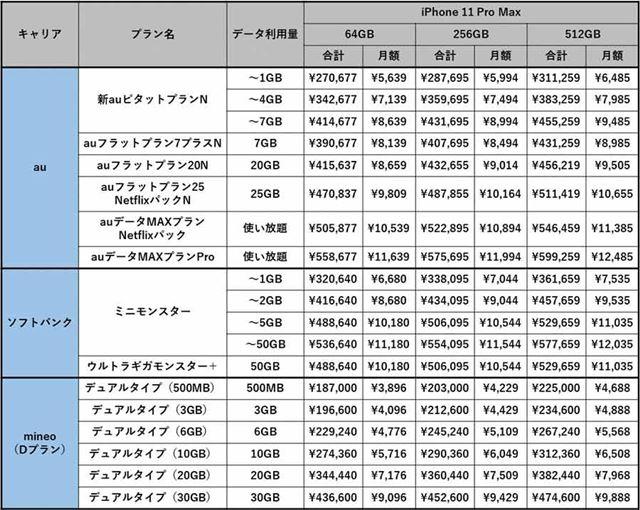 au版およびソフトバンク版とSIMフリー版のiPhone 11 Pro Maxのコスト
