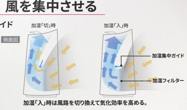加湿集中ガイドによる仕組みのイメージ図
