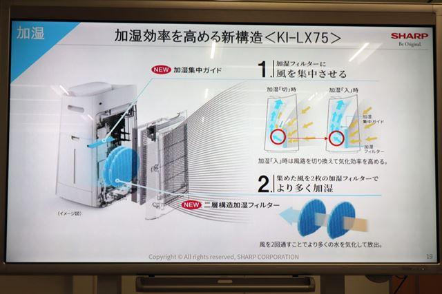 加湿効率を高めるため、2層構造加湿フィルター+加湿集中ガイドの機械的な仕組みを導入