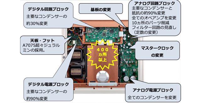 DCD-SX1 LIMITEDの内部設計イメージ
