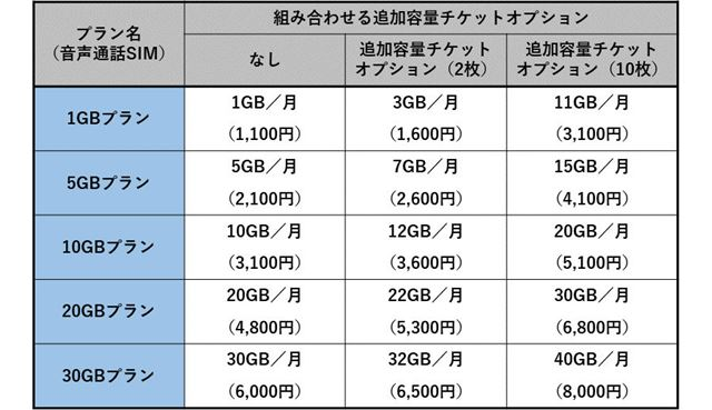 追加容量チケットオプションを利用する場合のデータ利用量と月額料金(音声通話SIM)