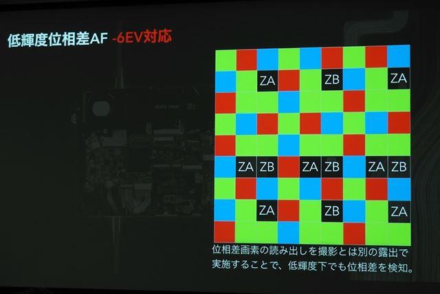 撮影とは別の露出で位相差画素の読み出しを行うことで、-6EVの低輝度下でのAF合焦を実現