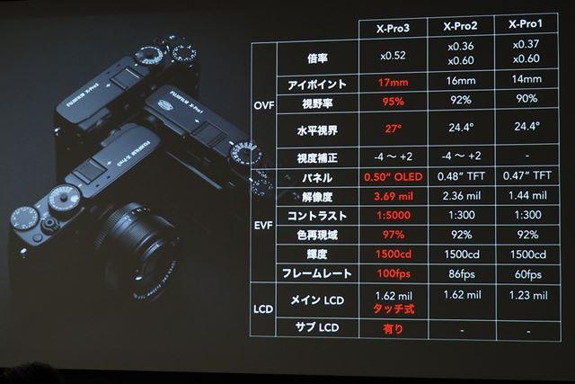従来モデルとのファインダー/モニターのスペック比較
