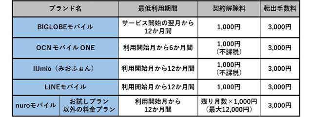 主要格安SIMの契約解除料(2019年10月1日以降の新規契約が対象)
