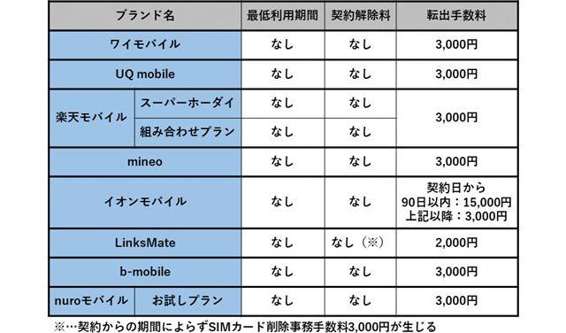 最低利用期間を設けていない格安SIM(2019年10月1日以降の新規契約が対象)