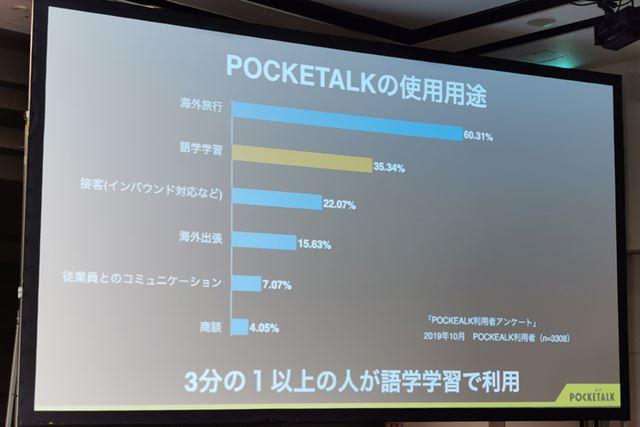 ユーザーの35%以上が、「ポケトーク」を語学学習に使用している