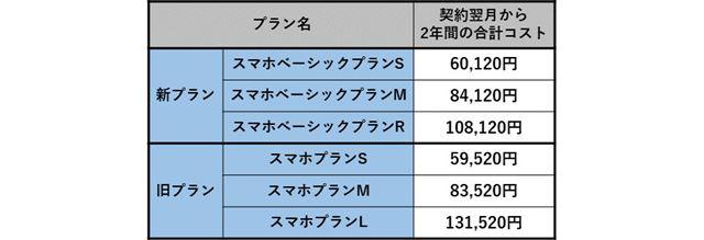 ワイモバイルの新旧料金プランにおける2年間のコスト比較