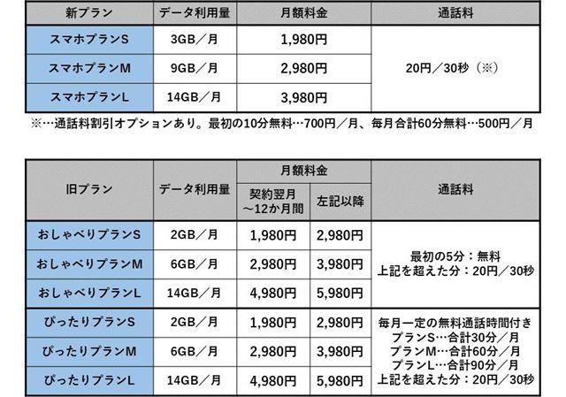 UQ mobileの新旧料金プラン比較