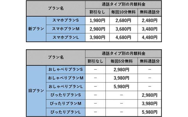 UQ mobile新旧料金プランにおける通話タイプ別の月額料金一覧