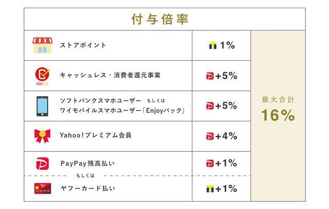 PayPayモールのポイント還元はユーザーの属性によって細かく分かれます(画像提供:Yahoo! JAPAN)