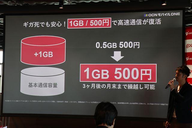 容量追加オプションは同じ500円だが、容量が0.5GBから1GBにアップ