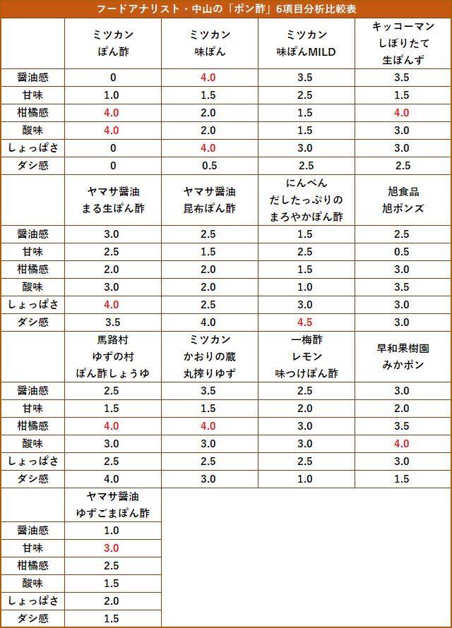 本稿で紹介した全13品の分析結果。赤字は13品の中での各項目の最大数値