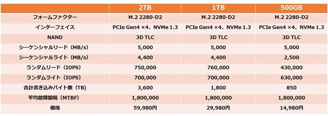 「FireCuda 520 SSD」の主な仕様
