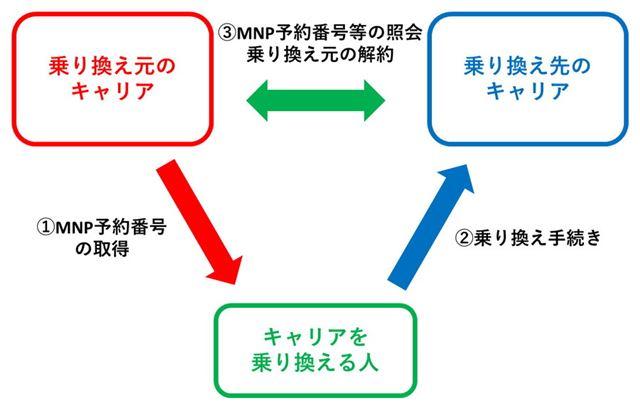 MNP制度の利用イメージ