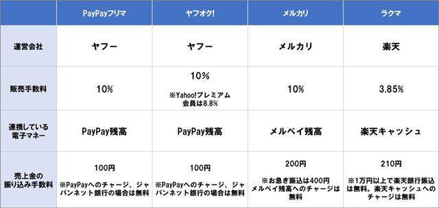 4つのフリマアプリの比較表。今後は電子マネーと絡めた使い方がカギになりそうです