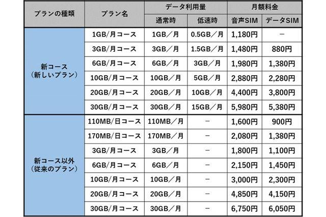 OCN モバイル ONEの料金プラン比較