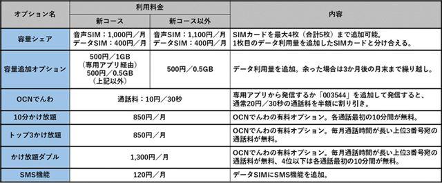 OCN モバイル ONEの主なオプション