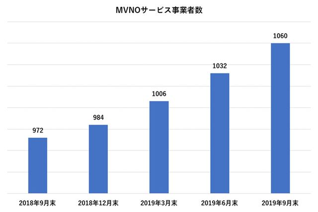 2018年9月末以降のMVNOサービス事業者数の推移(総務省の統計資料より)