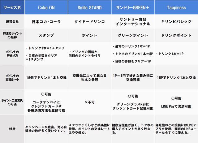 4つの「自販機×スマホアプリ」サービスの2020年1月9日時点の情報をまとめた比較図
