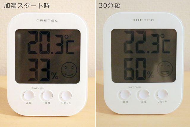 加湿開始からおよそ30分で、湿度が設定の60%に