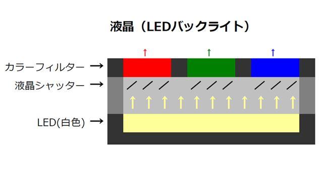 液晶パネルの基本構造イメージ