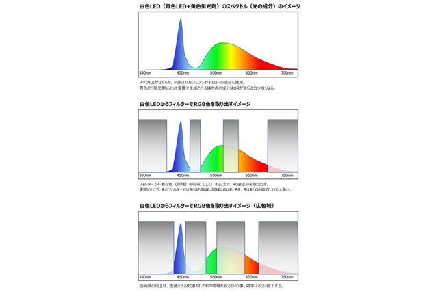 液晶パネルのRGB色を取り出すイメージ