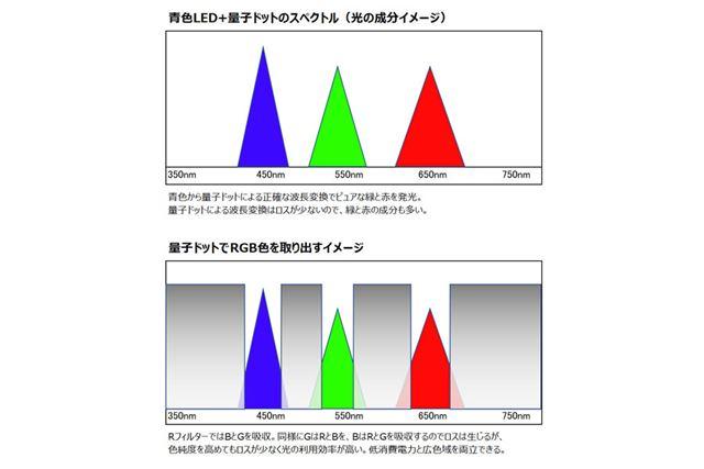 量子ドット技術を用いた液晶パネルでRGB色を取り出すイメージ