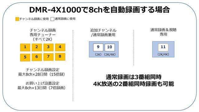 図1:「DMR-4X1000」で8chを自動録画する場合