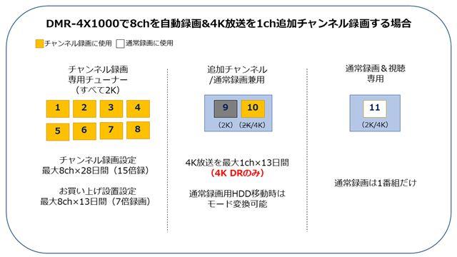 図2:「DMR-4X1000」で8chを自動録画&4K放送を1ch追加チャンネル録画する場合