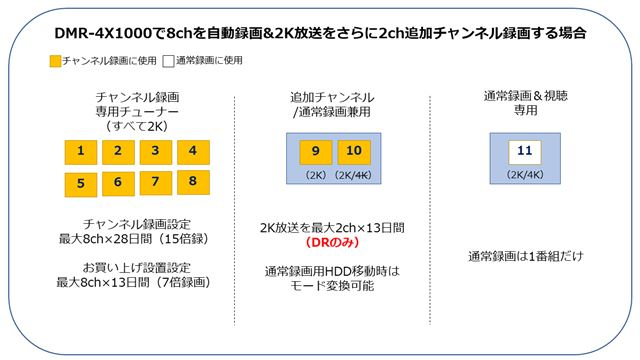 図3:「DMR-4X1000」で8chを自動録画&2K放送をさらに2ch追加チャンネル録画する場合