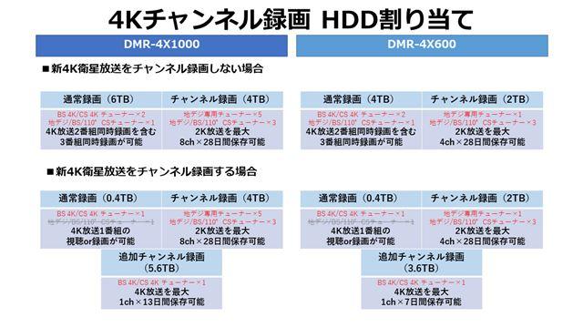 チャンネル録画設定のHDD割り当て