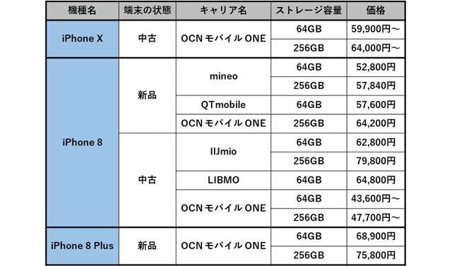 iPhone X、iPhone 8、iPhone 8 Plusを取り扱うキャリアと価格