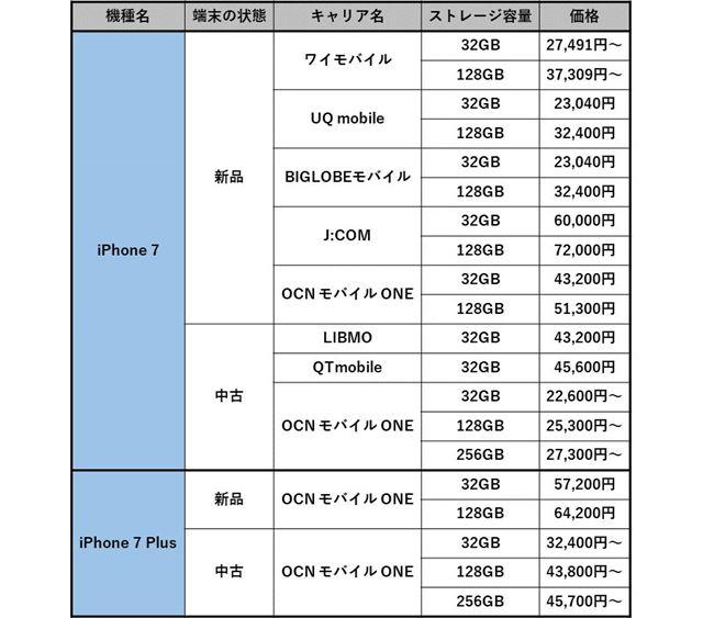 iPhone 7、iPhone 7 Plusを取り扱うキャリアと価格
