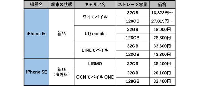 iPhone 6s、iPhone SEを取り扱うキャリアとその価格