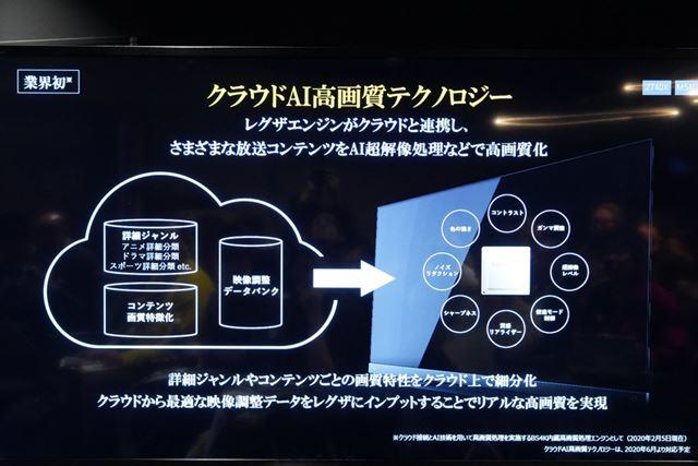 クラウドと連携する高画質化技術「クラウドAI高画質テクノロジー」