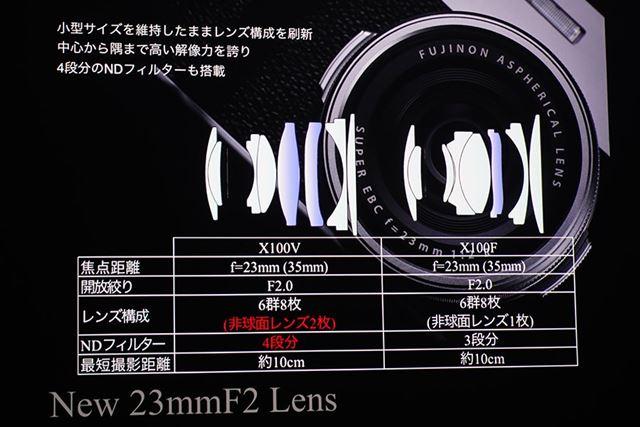 6群8枚のレンズ構成は変わらないが、新レンズは非球面レンズが2枚に増えた。最短撮影距離は約10cm