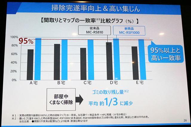 マッピング性能が高まることにより、ゴミの取り残しも従来モデルの1/3に減少したそうです