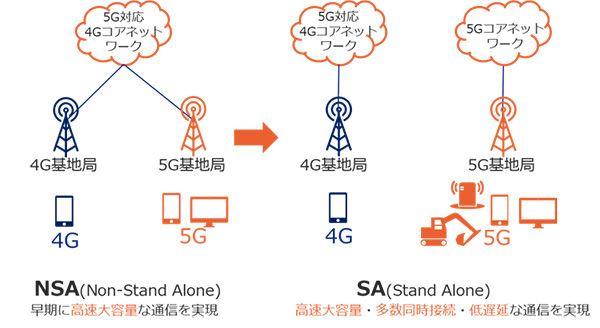 5Gのフル機能は、スタンドアロンモード(SA)になってから実現できる。今回のKDDIの発表はその第一歩となる