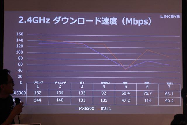 2.4GHz帯のアップロード速度