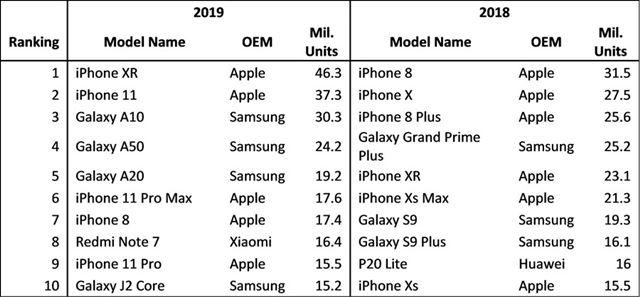 左が2019年、右が2018年のスマートフォン出荷台数トップ10