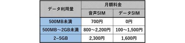 0 SIMの料金プラン